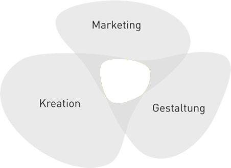 Marketing Kreation Gestaltung
